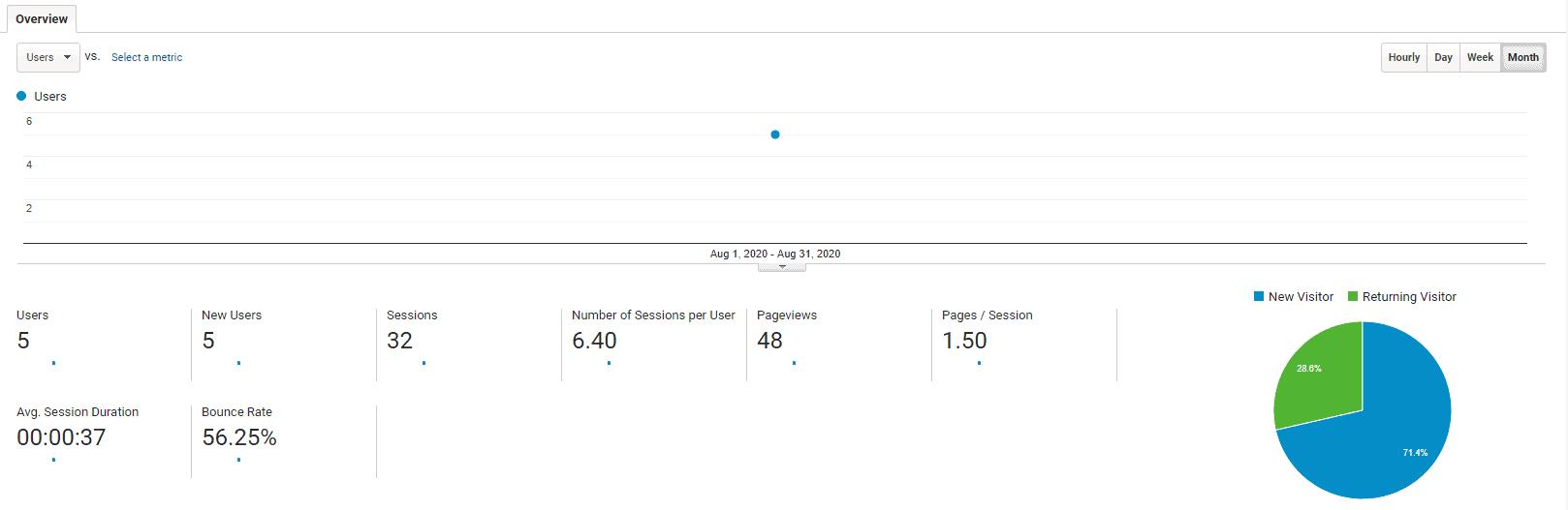 Google Analytics for Niche Site Month 2