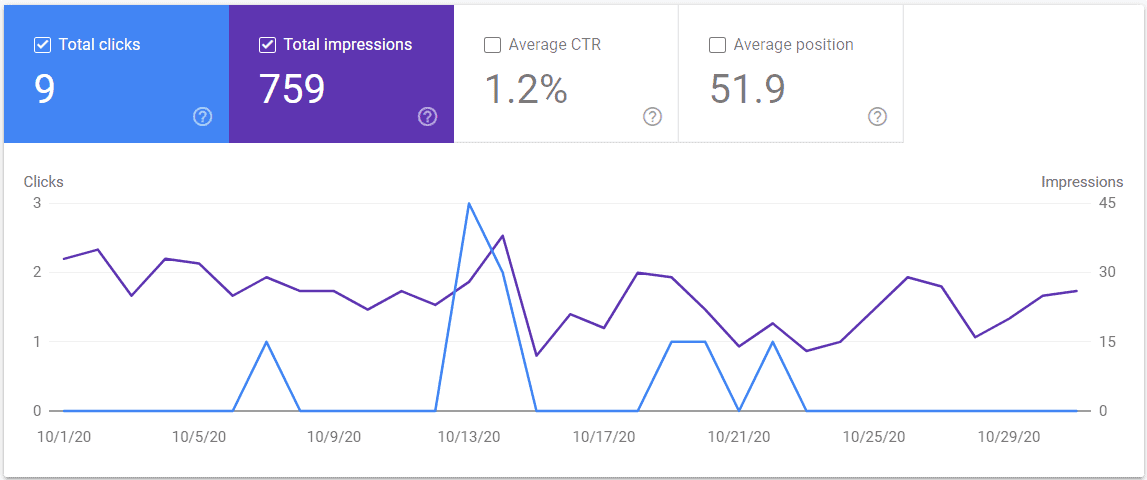 Google Search Console Month 4